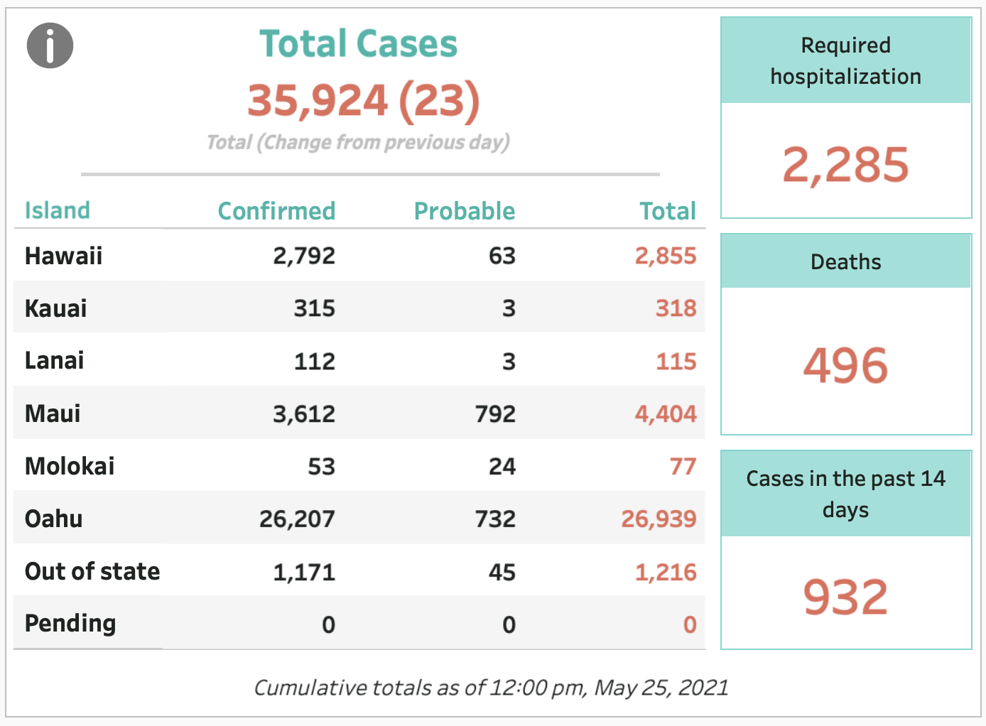 May 25, 2021 COVID-19 Update: 23 Cases (21 New, 2 Probable)