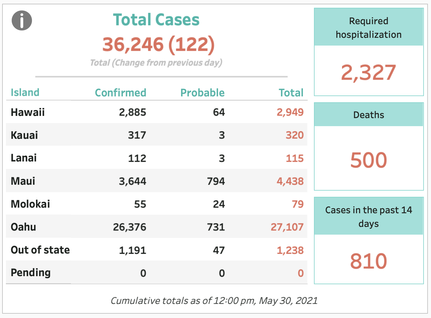 May 30, 2021 COVID-19 Update: 122 Cases (123 Confirmed, -1 Probable)
