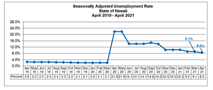 Maui County's Unemployment Rate Drops to 11.5% in April 2021