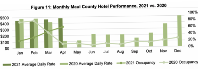 Maui County Hotel Occupancy Continues to Increase, At 62.1% for April 2021