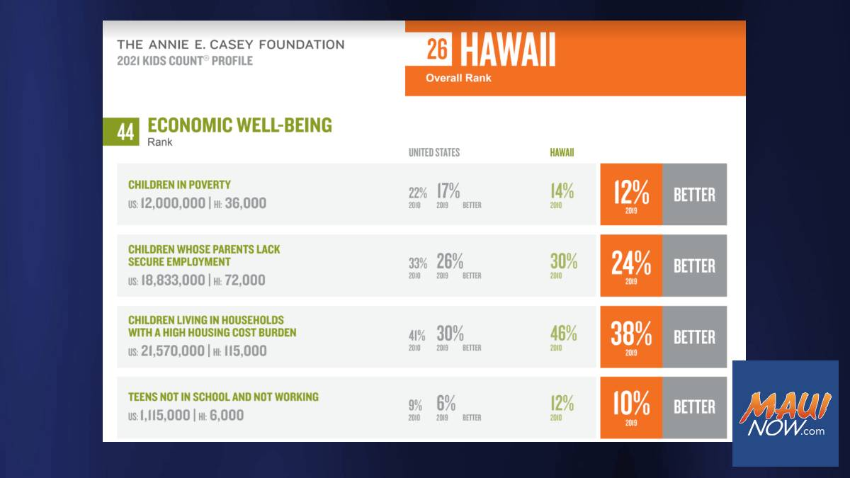 KIDS COUNT Report: Hawaiʻi Plunges to 44th in Economic Well-Being of Keiki