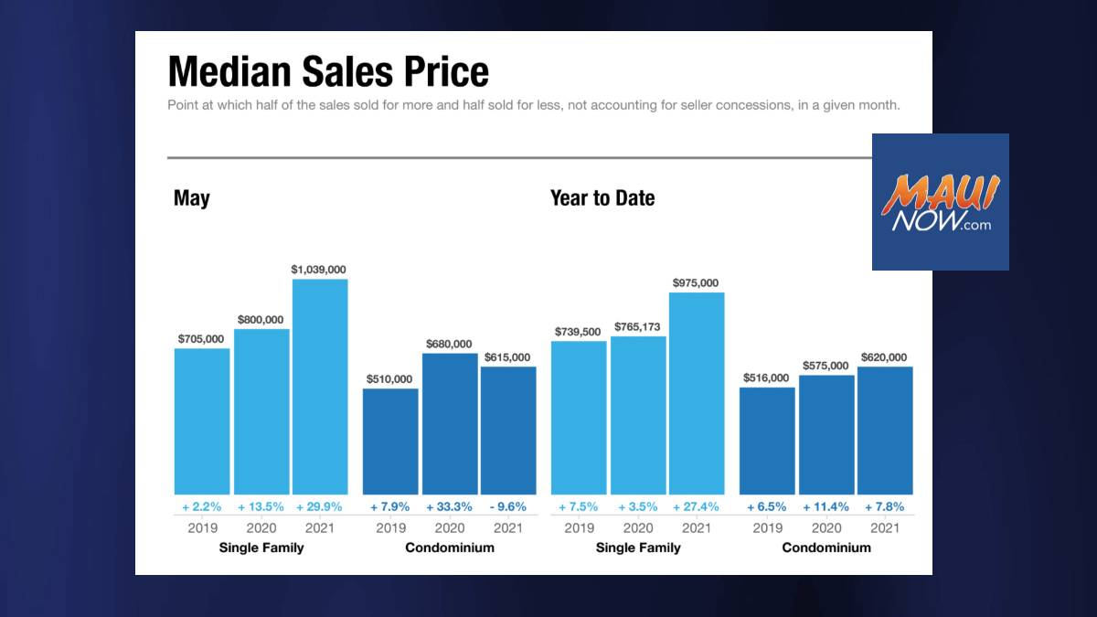 Maui Home Prices Soar Over Historic $1 Million Mark in May, Up 30% from Year Ago