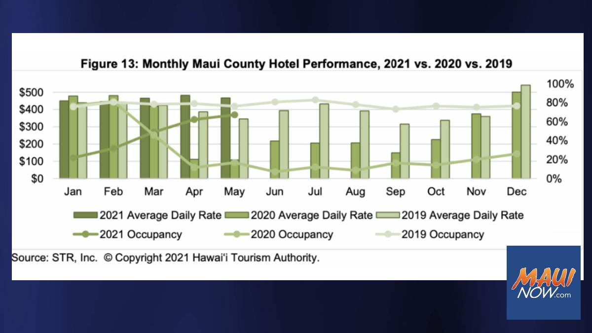 Maui County Hotels Doing Better in May 2021 than May 2019 in Two Categories