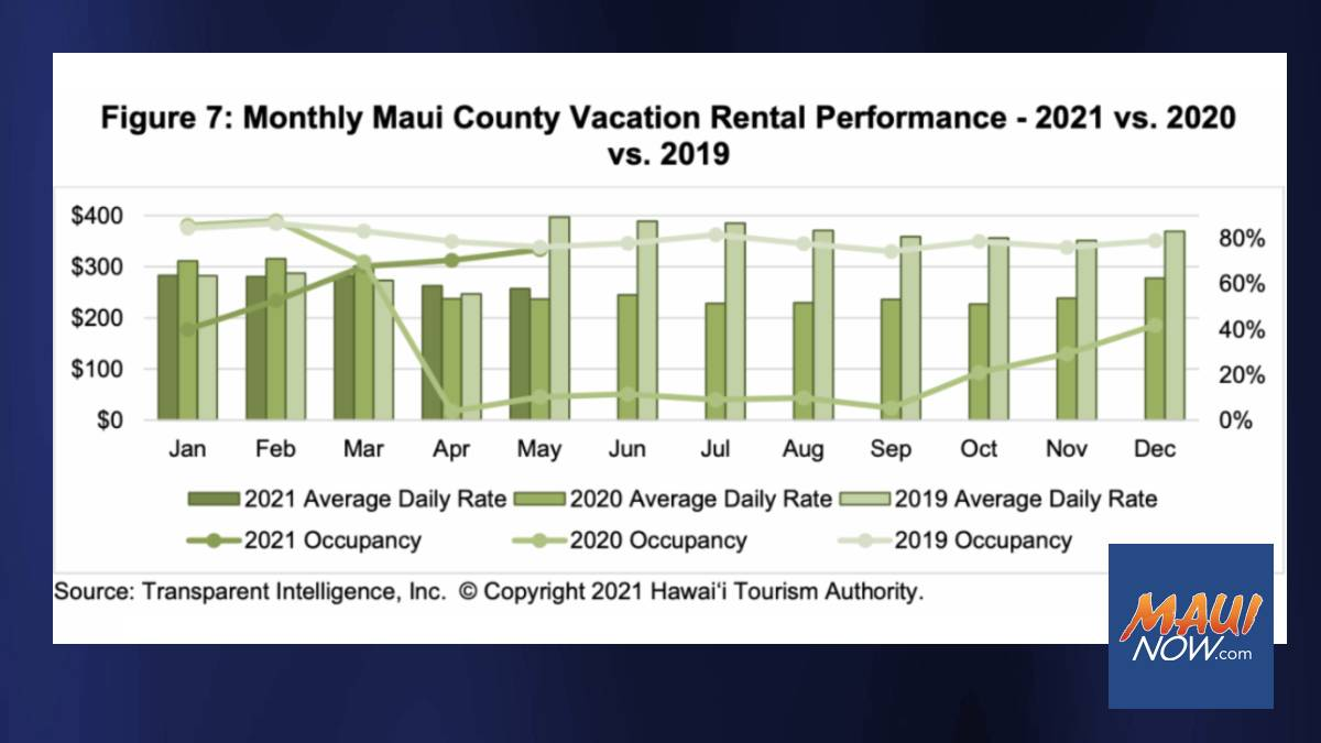 Maui County's Vacation Rental Occupancy Increases to 75% for May