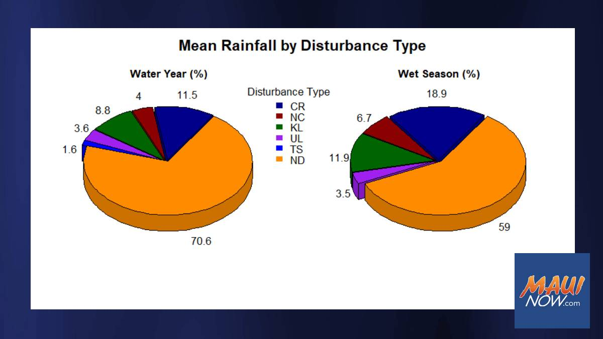 Study About Storms and Rainfall on Oʻahu To Improve Water Management