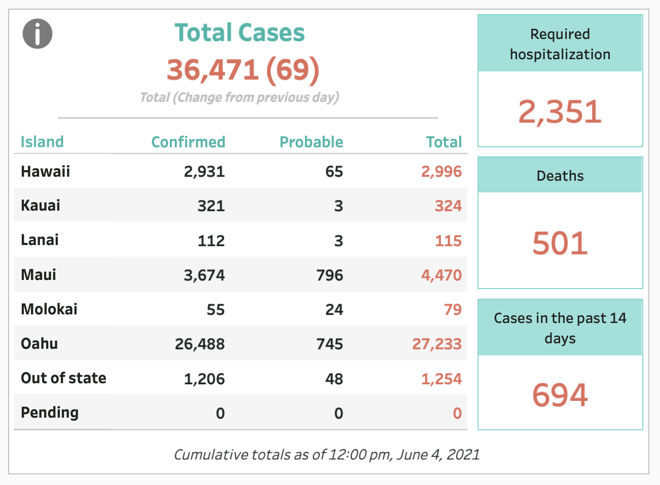 June 4, 2021 COVID-19 Update: 69 Cases (67 Confirmed, 2 Probable)
