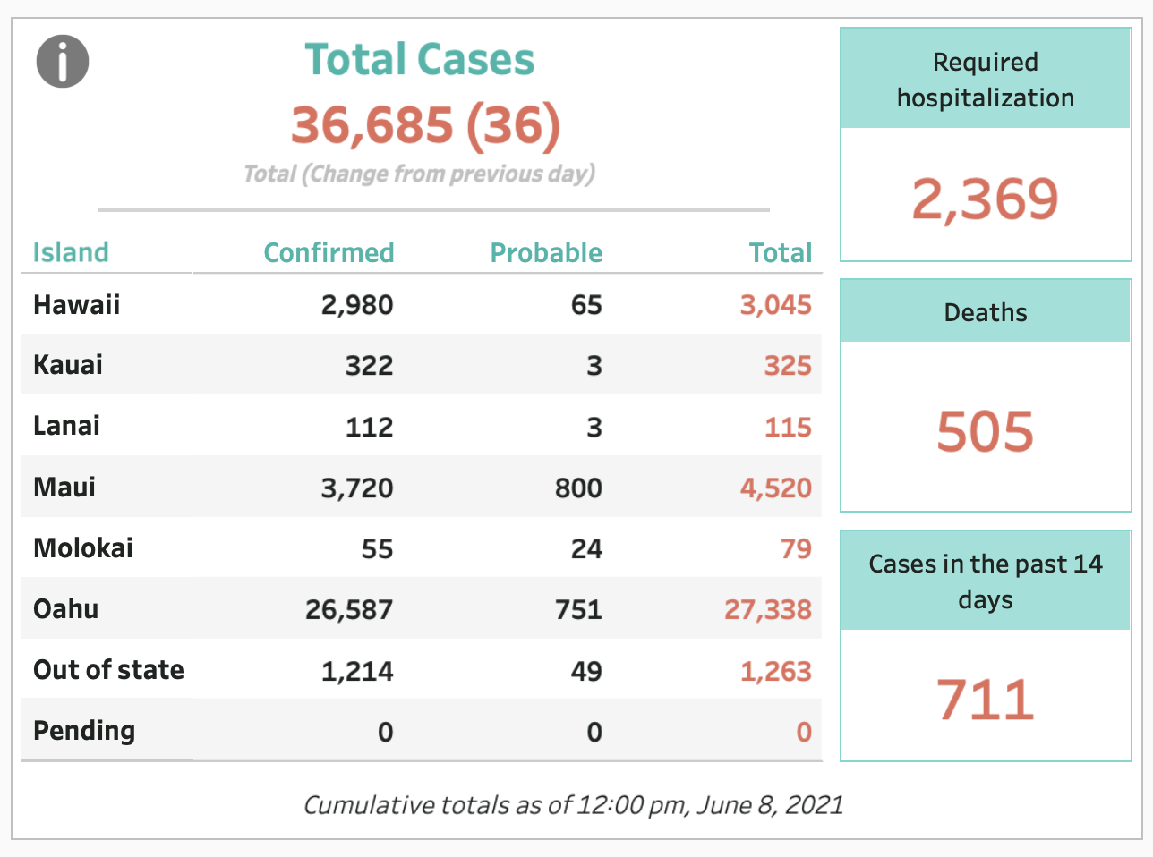 June 8, 2021 COVID-19 Update: 36 Cases (33 Confirmed, 3 Probable)