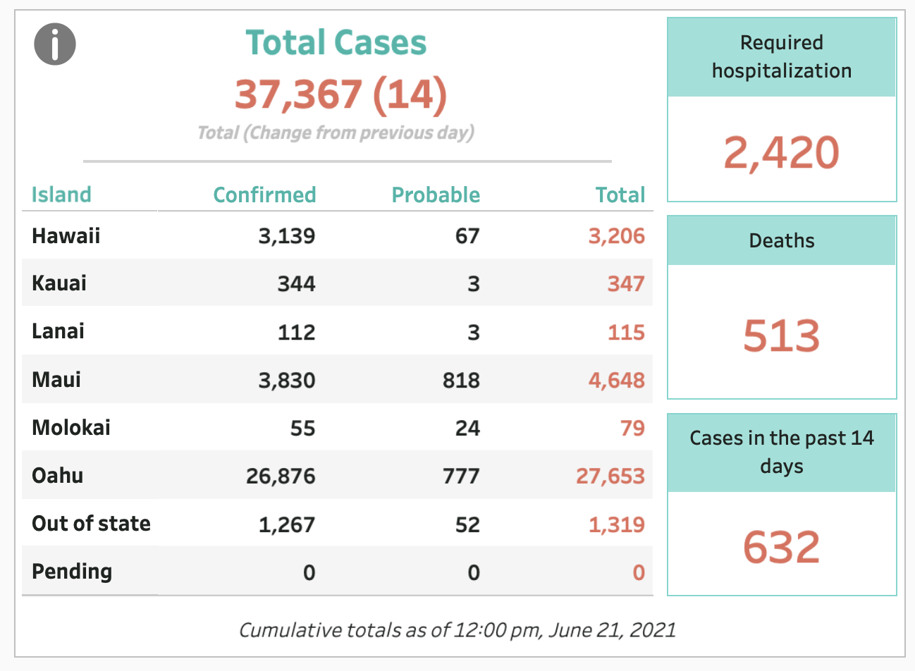 June 21, 2021 COVID-19 Update: 14 Cases; State Vaccination Rate Now 57%