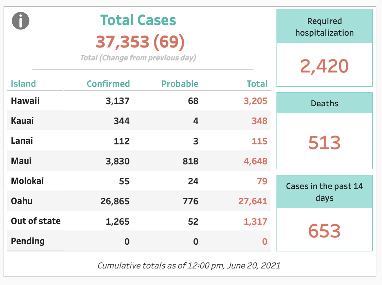 June 20, 2021 COVID-19 Update: 69 Cases; 2 Deaths