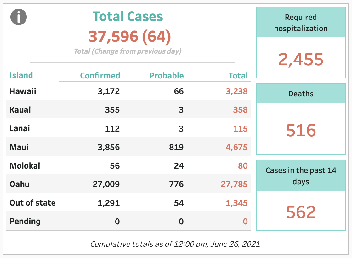 June 26, 2021 COVID-19 Update: 64 Cases; 2 Deaths