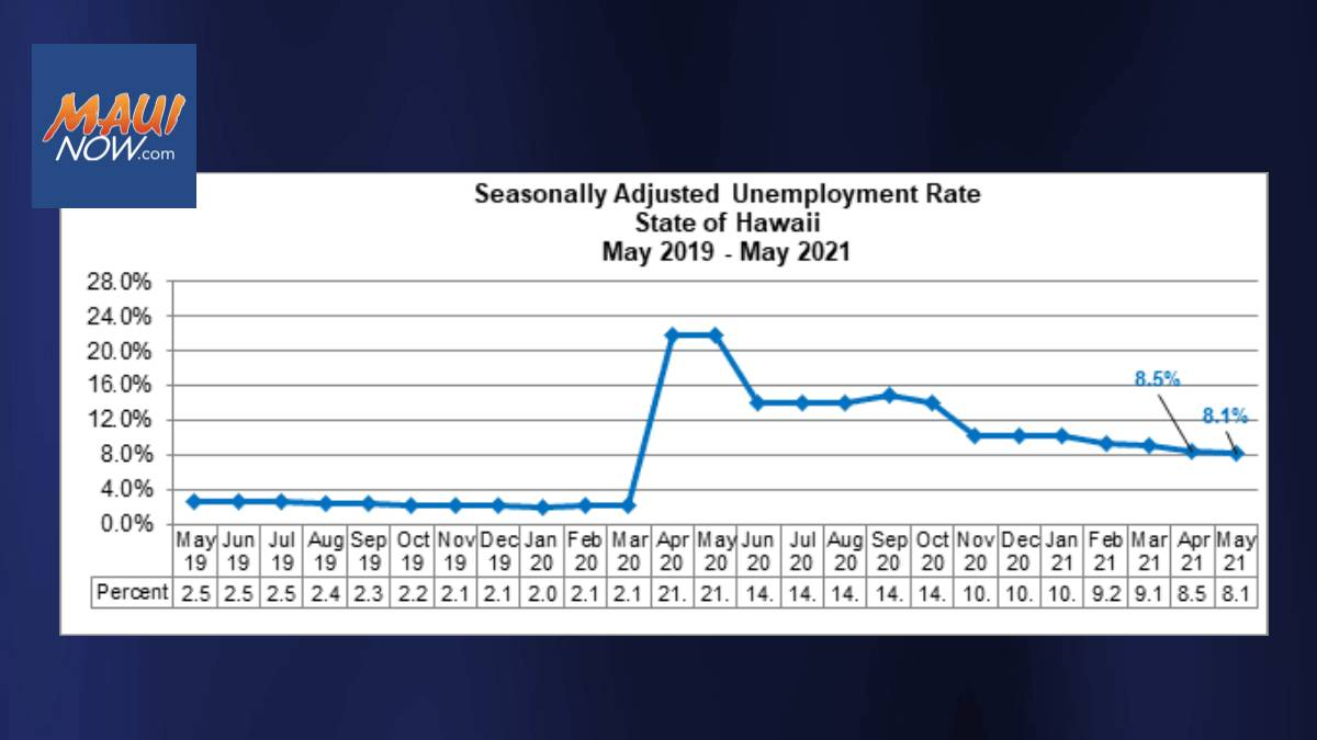 Maui County's Unemployment Rate Falls to 10.4% for May 2021,  State's at 7.5%