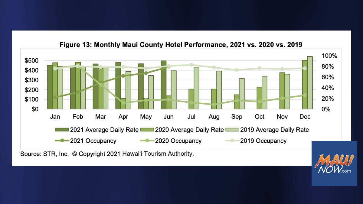 Maui County Hotels Occupancy Climbs to 79% for June, Near Pre-Pandemic Level