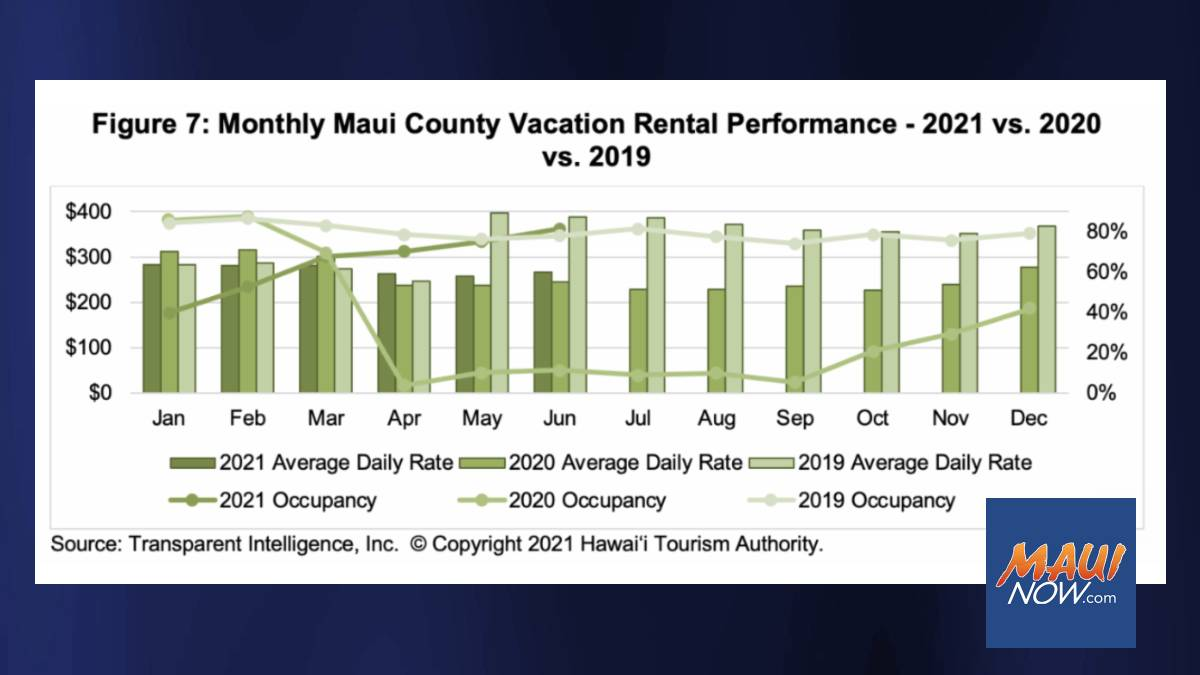 Vacation Rental Occupancy in Maui County Increased to 81.3% for June