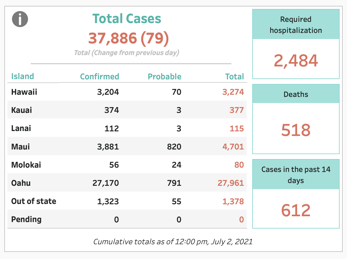 July 2, 2021 COVID-19 Update: 79 Cases
