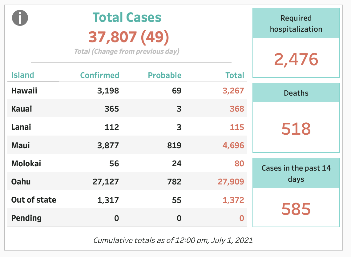 July 1, 2021 COVID-19 Update: 49 Cases; 1 Death