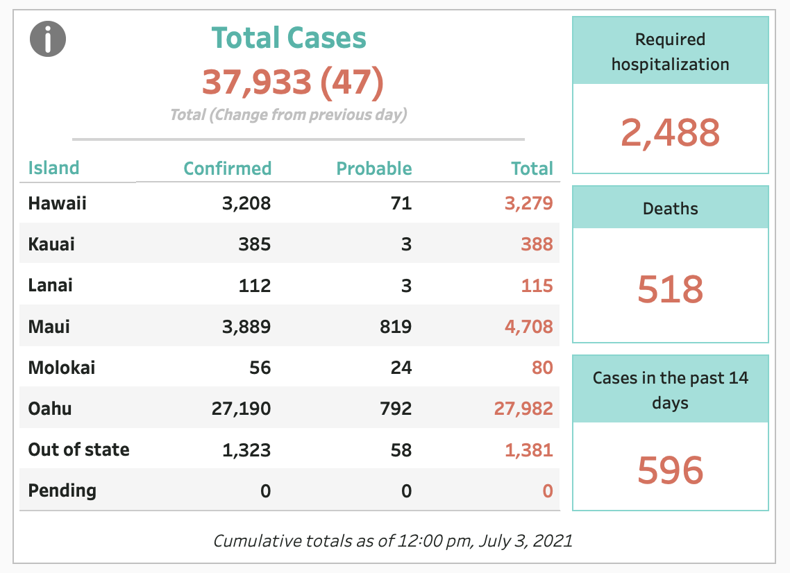 July 3, 2021 COVID-19 Update: 47 Cases