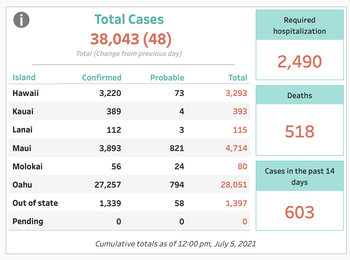 July 5, 2021 COVID-19 Update: 48 Cases