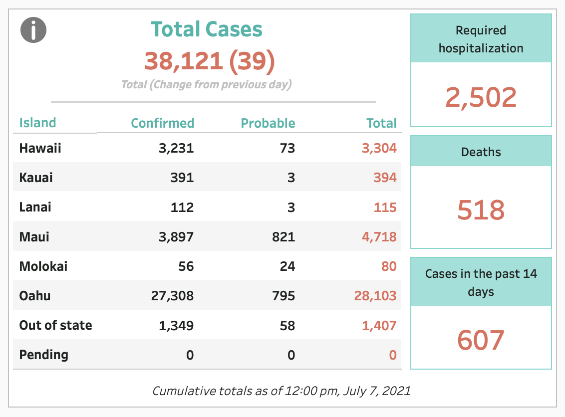 July 7, 2021 COVID-19 Update: 39 Cases