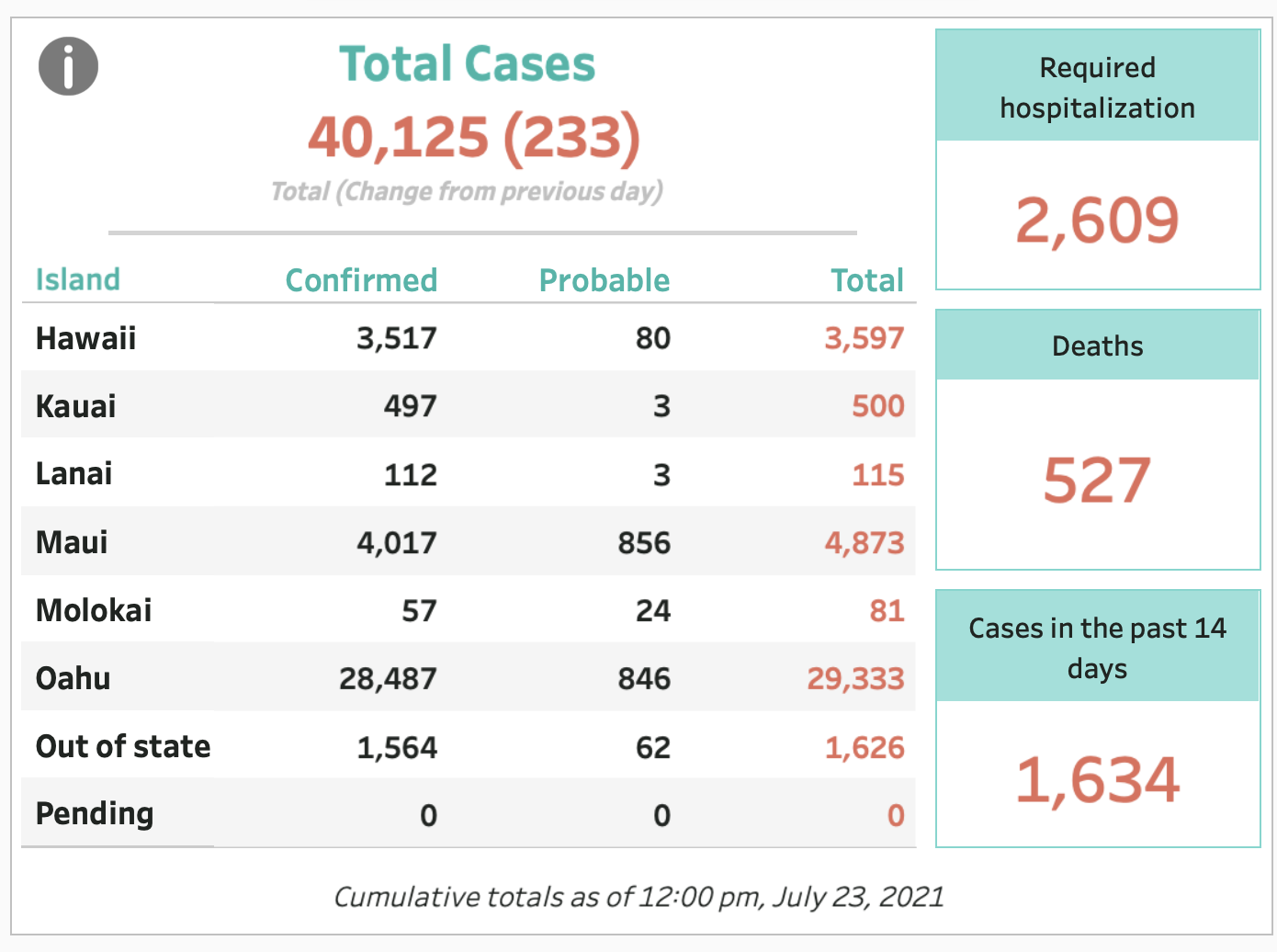 July 23, 2021 COVID-19 Update: 233 Cases