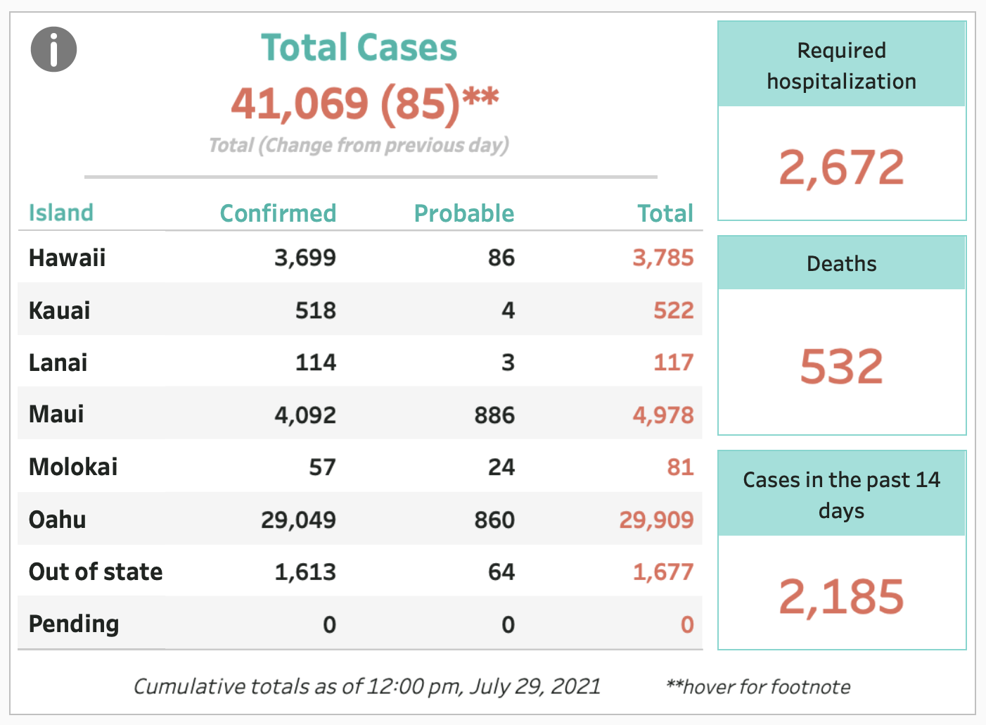July 28, 2021 COVID-19 Update:  85 Cases* Incomplete Case Count, 3 Deaths