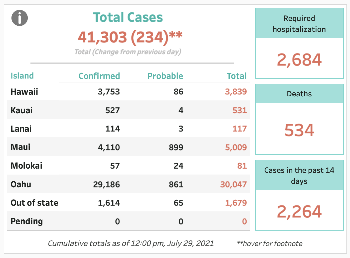 July 29, 2021 COVID-19 Update: 234 Cases, 2 Deaths