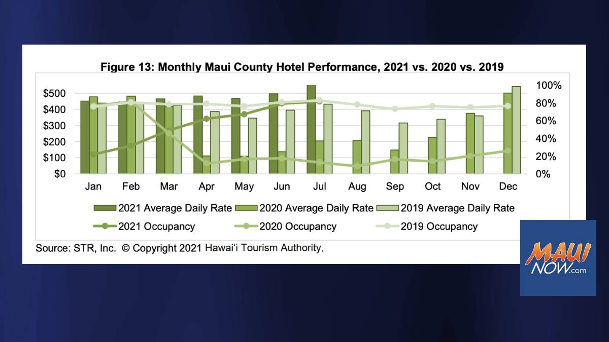 Occupancy at 81.7% for Maui County Hotels in July 2021