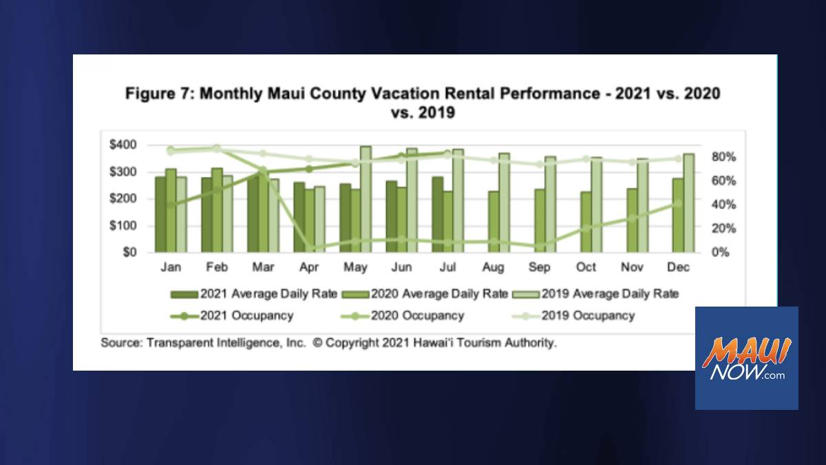Maui County Vacation Rental Demand for July 2021 Down 18% from July 2019