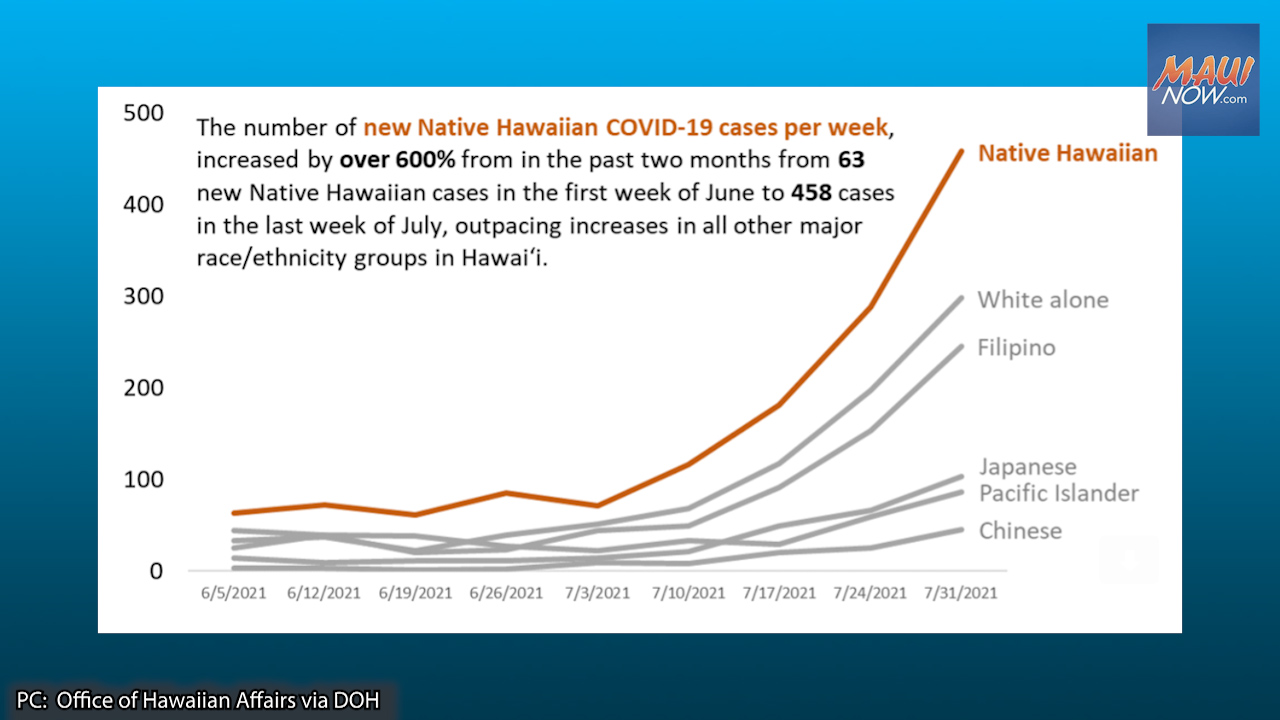 OHA: Disproportionate Spike in COVID-19 Cases in Native Hawaiian Communities