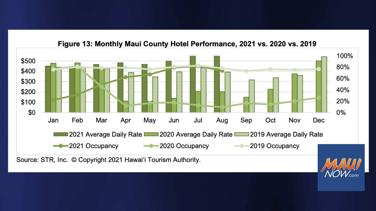 Maui Hotels August 2021 Revenue Per Available Room Up 43% from 2019