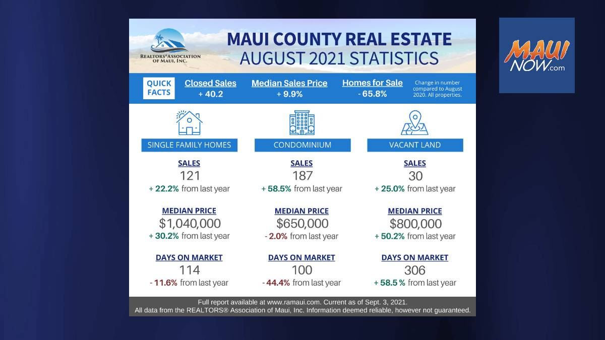 Maui County Real Estate Remains a Seller's Market
