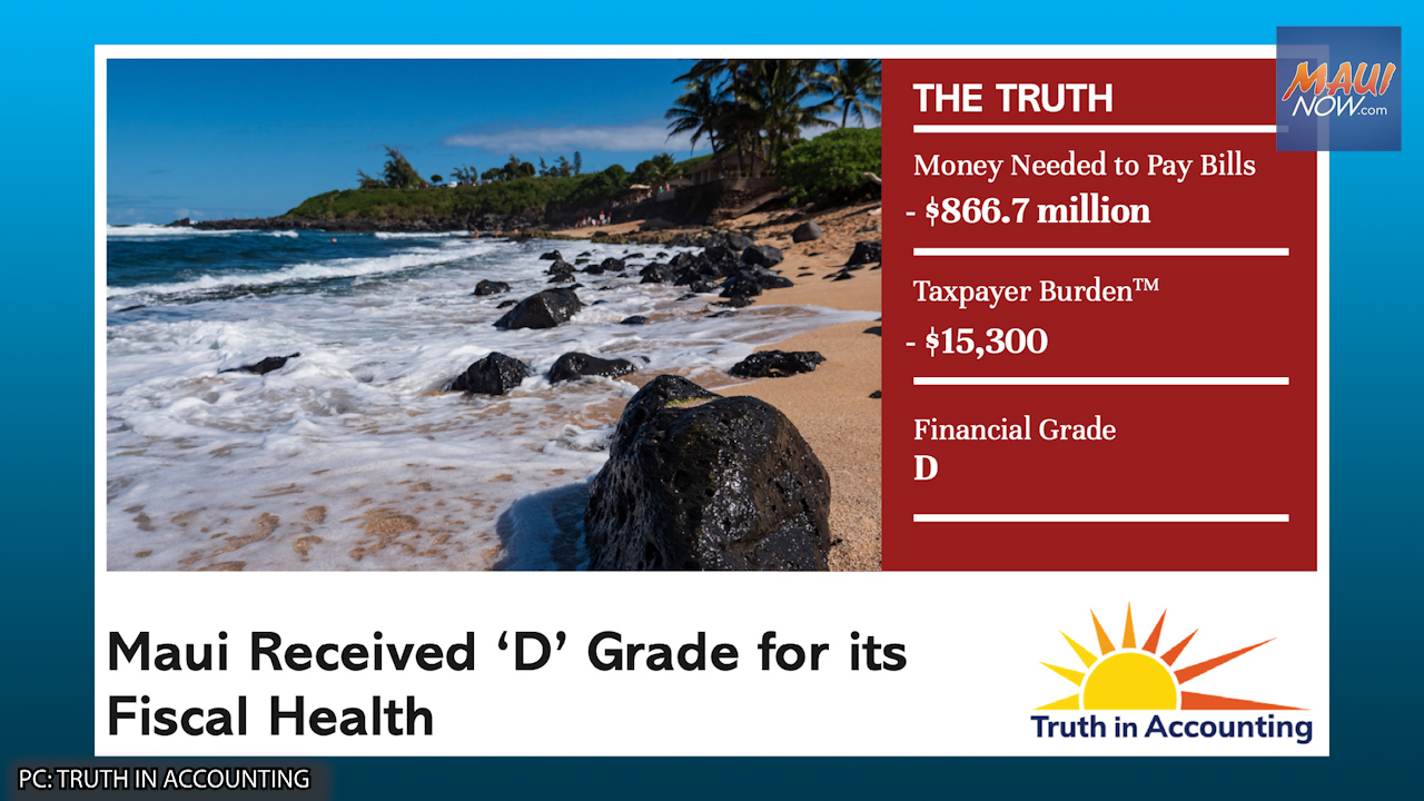 Watchdog Group Gives Maui County 'D' Grade for Financial Practices