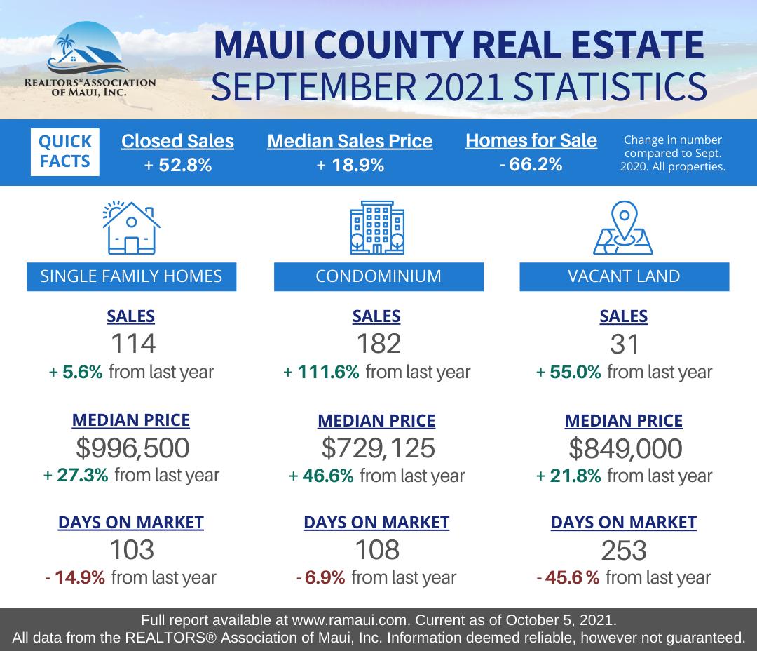 Maui Condo Sales Leading Hot Real Estate Market for September 2021